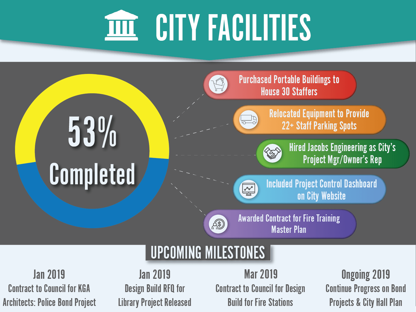 City Facilities Dashboard showing a 53% Completion Rate