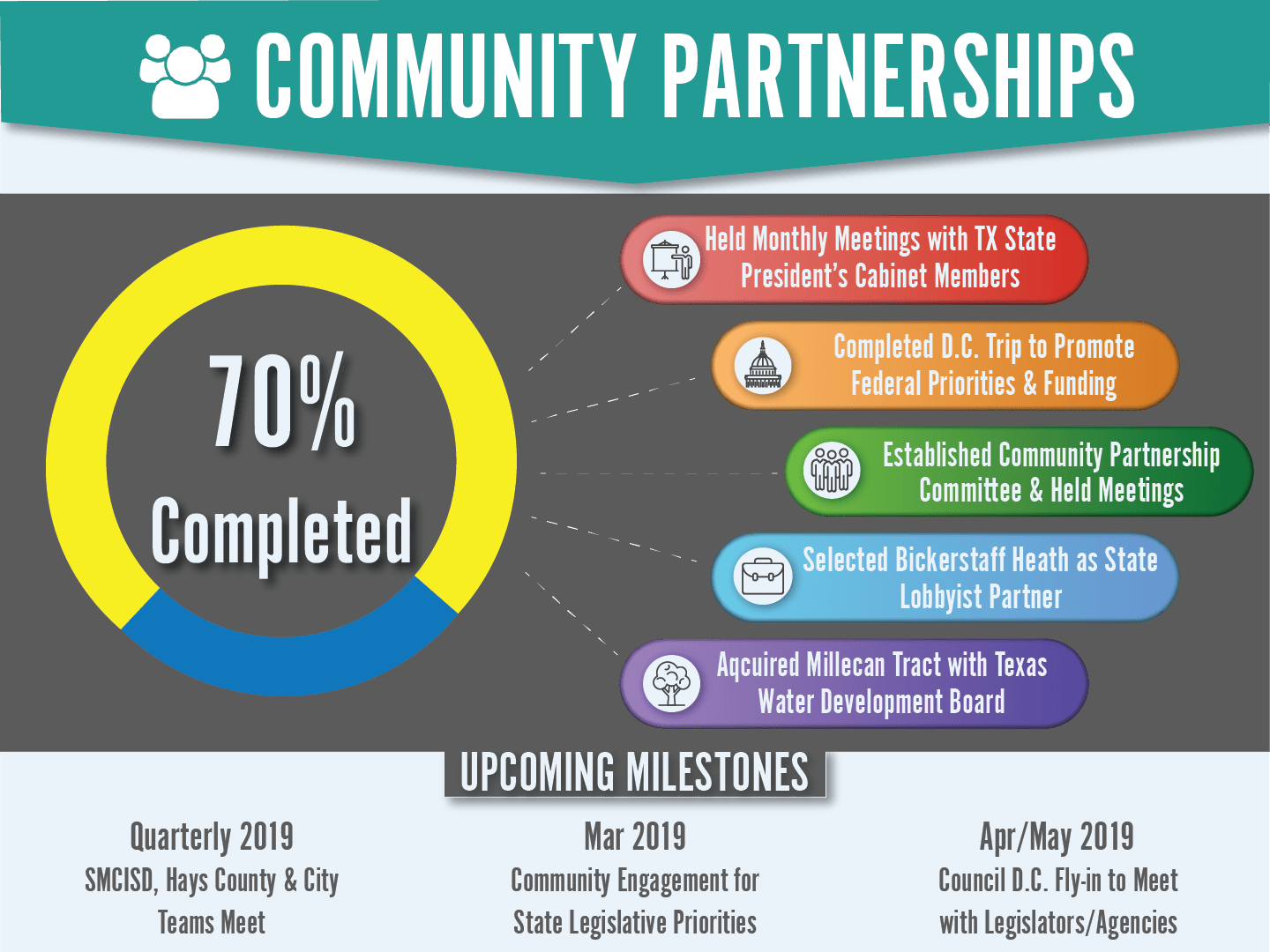 Community Partnerships Dashboard showing a 70% Completion Rate