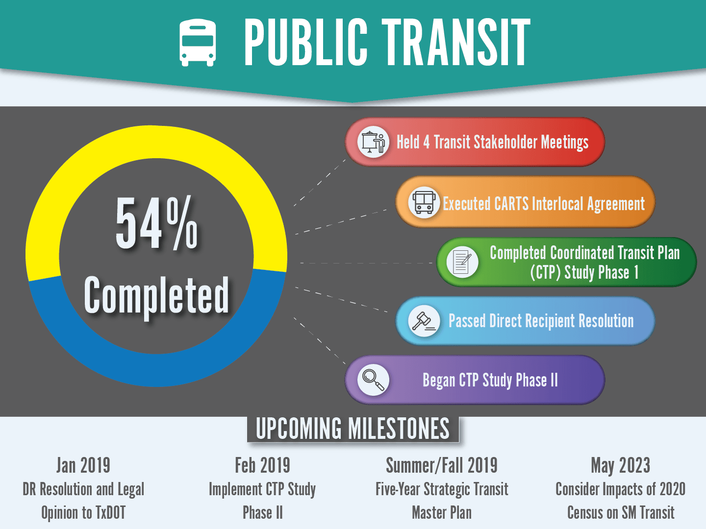 Public Transit Dashboard showing a 54% Completion Rate