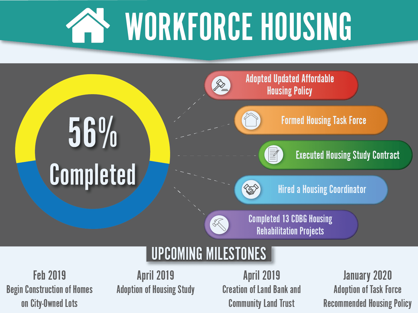 Workforce Housing Dashboard showing a 56% Completion Rate