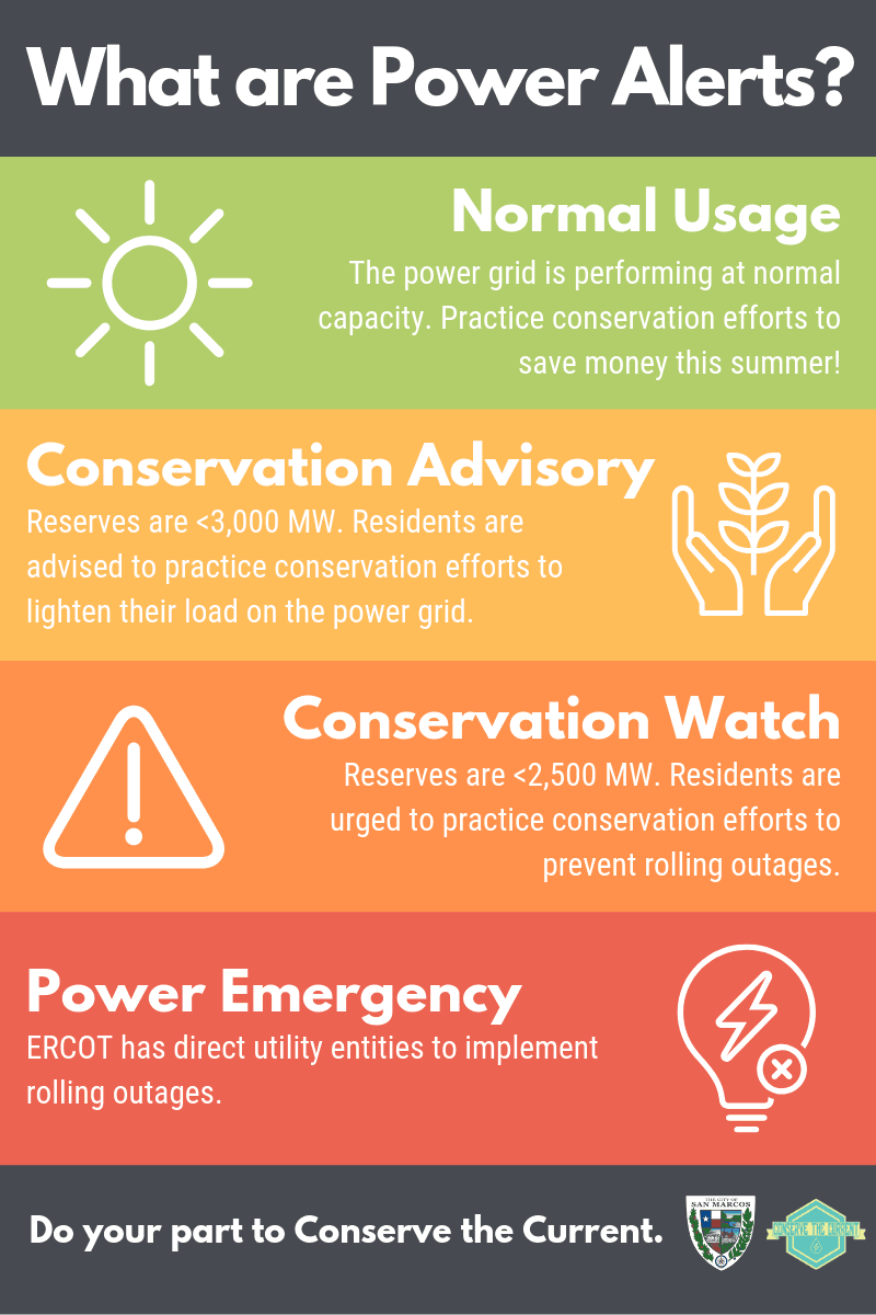 Chart showing the different power alert levels