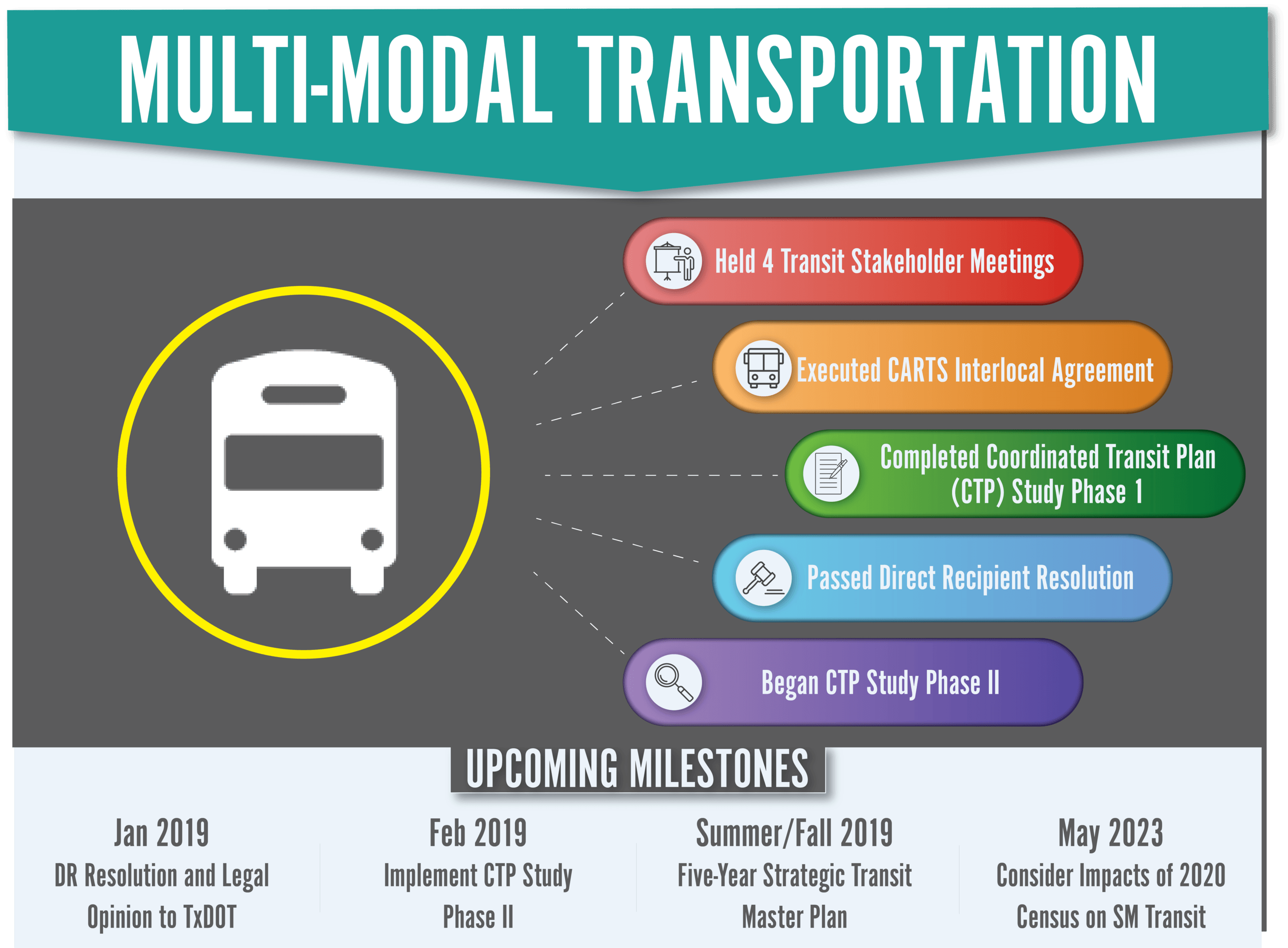 Multi Modal Transportation Dashboard with Goals