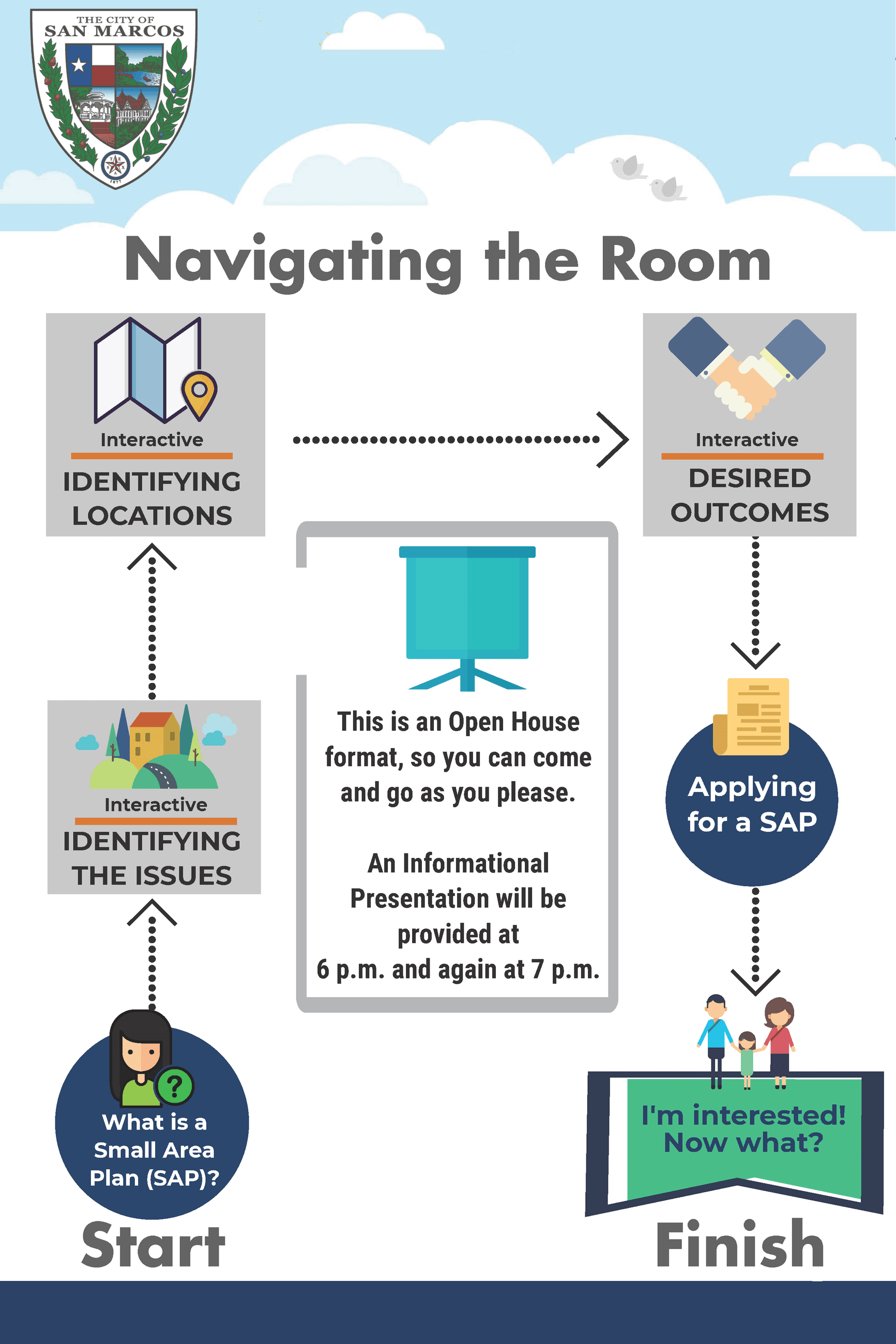 Small Area Plan - Navigating the Room