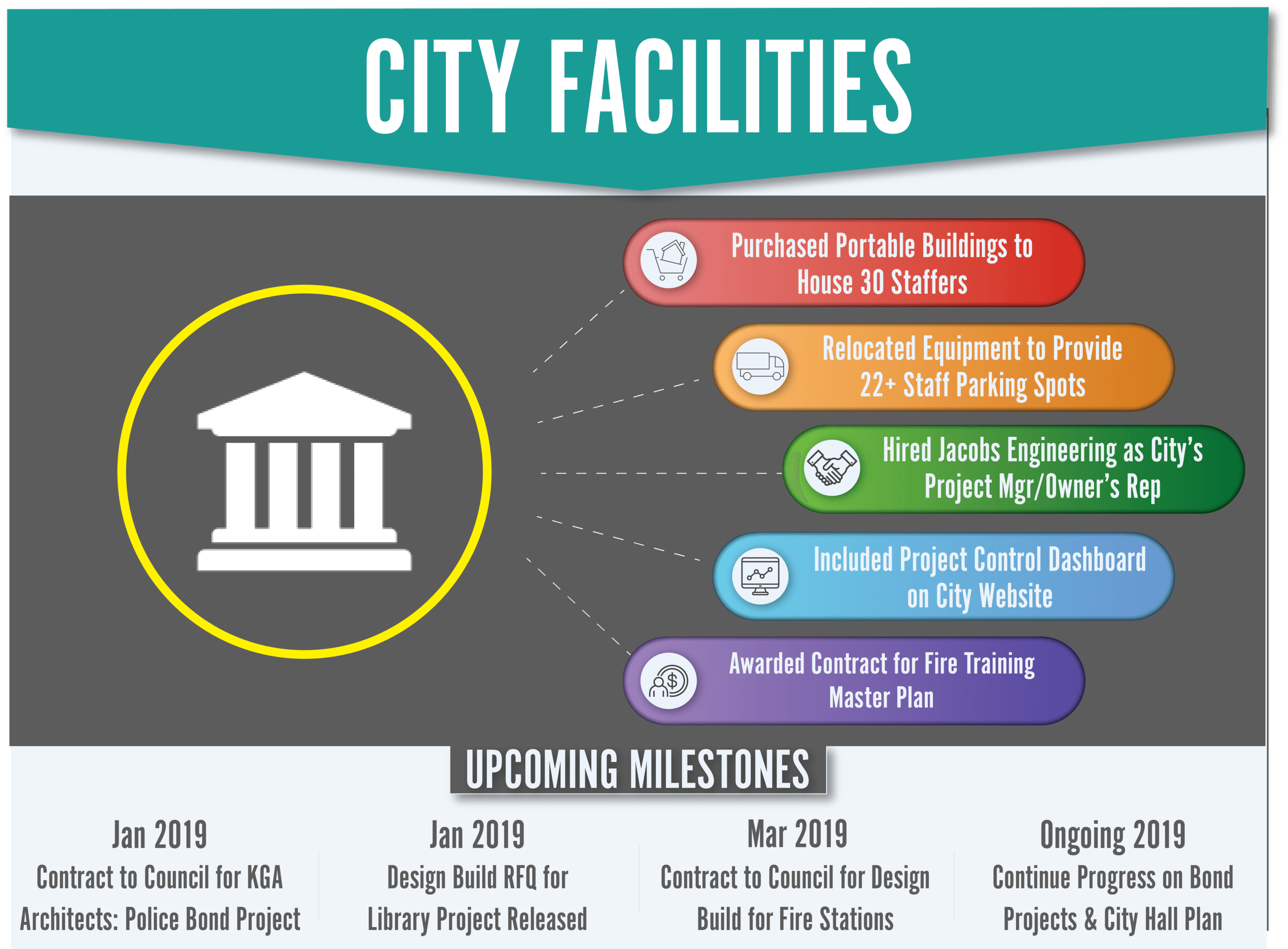 City Facilities Dashboard