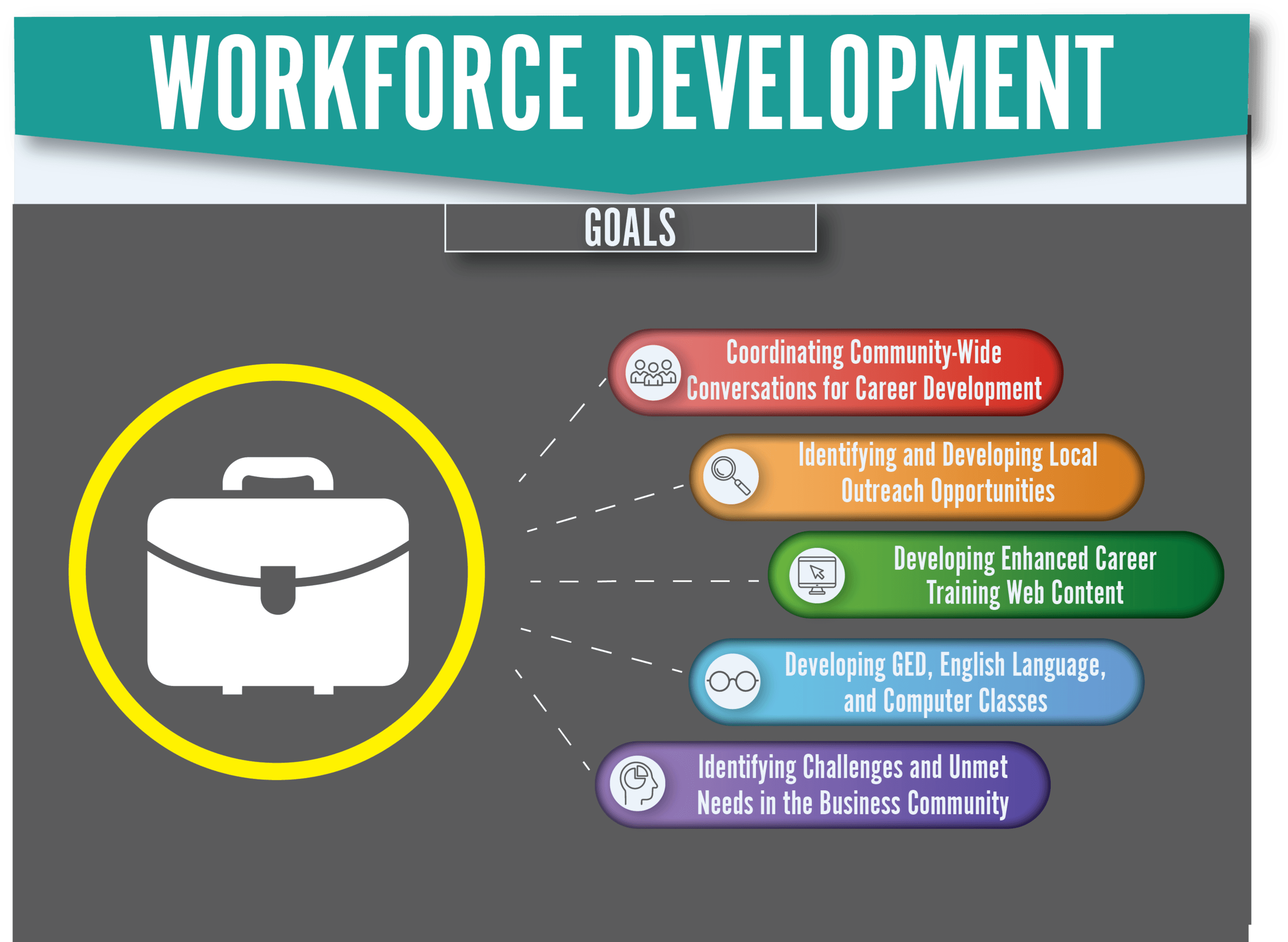 The Workforce Development Dashboard showing goals for the upcoming years